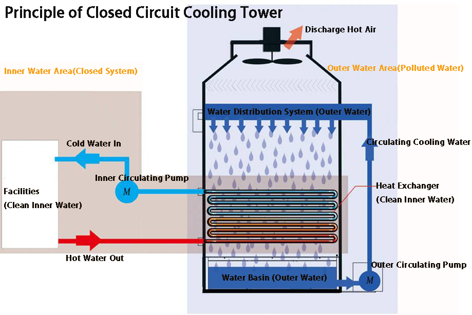 Closed Circuit Cooling Tower