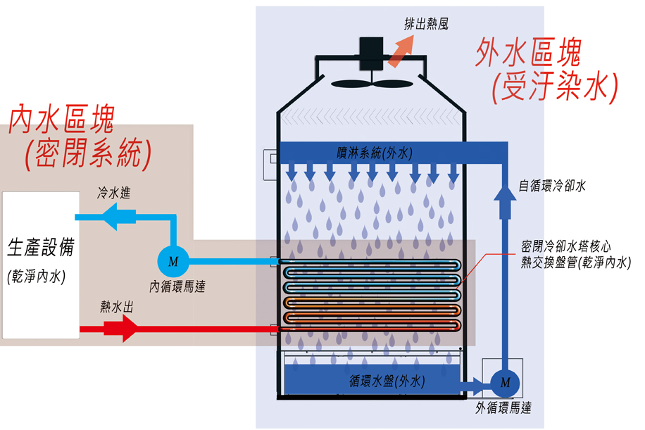 What is closed circuit cooling tower